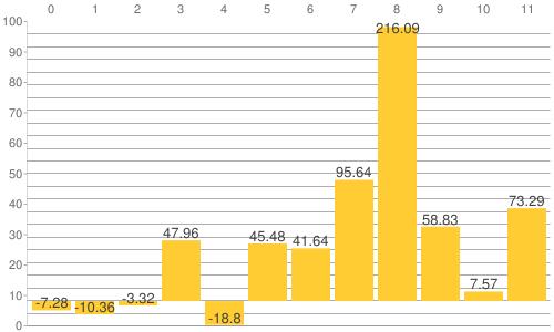 NY金・プラチナ・銀と原油、為替、主要株価指数の騰落率比較チャート:2015年から2021年9月27日までの騰落率